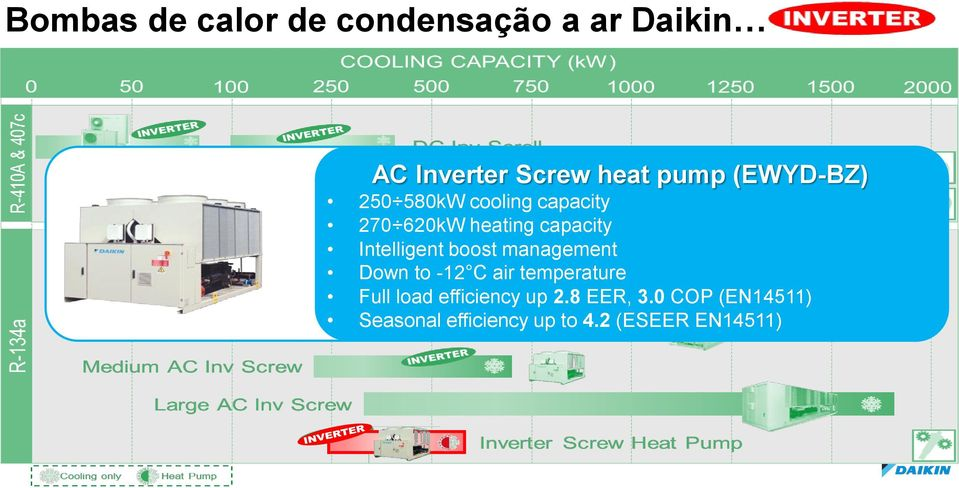 Intelligent boost management Down to -12 C air temperature Full load