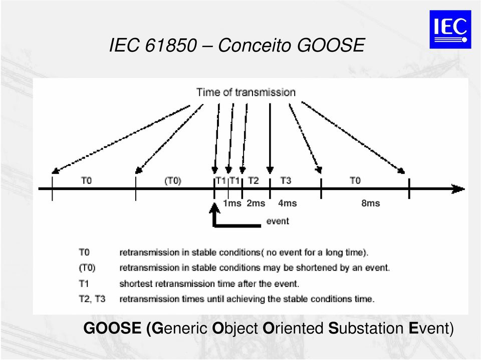 GOOSE (Generic Object