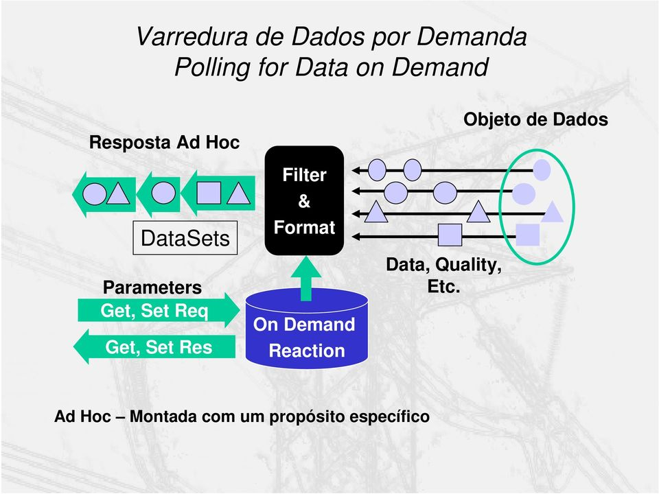 Res Filter & Format On Demand Reaction Data, Quality, Etc.