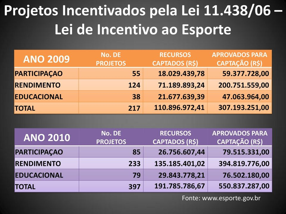 559,00 EDUCACIONAL 38 21.677.639,39 47.063.964,00 TOTAL 217 110.896.972,41 307.193.251,00 ANO 2010 No.