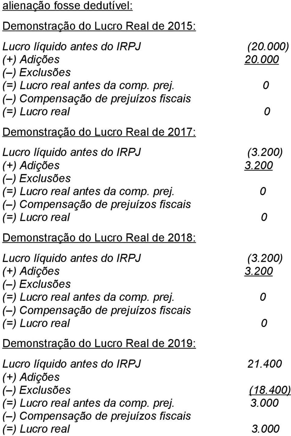 200 Demonstração do Lucro Real de 2018: Lucro líquido antes do IRPJ (3.200) 3.