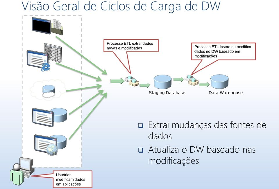 modificações Staging Database Data Warehouse Extrai mudanças das fontes