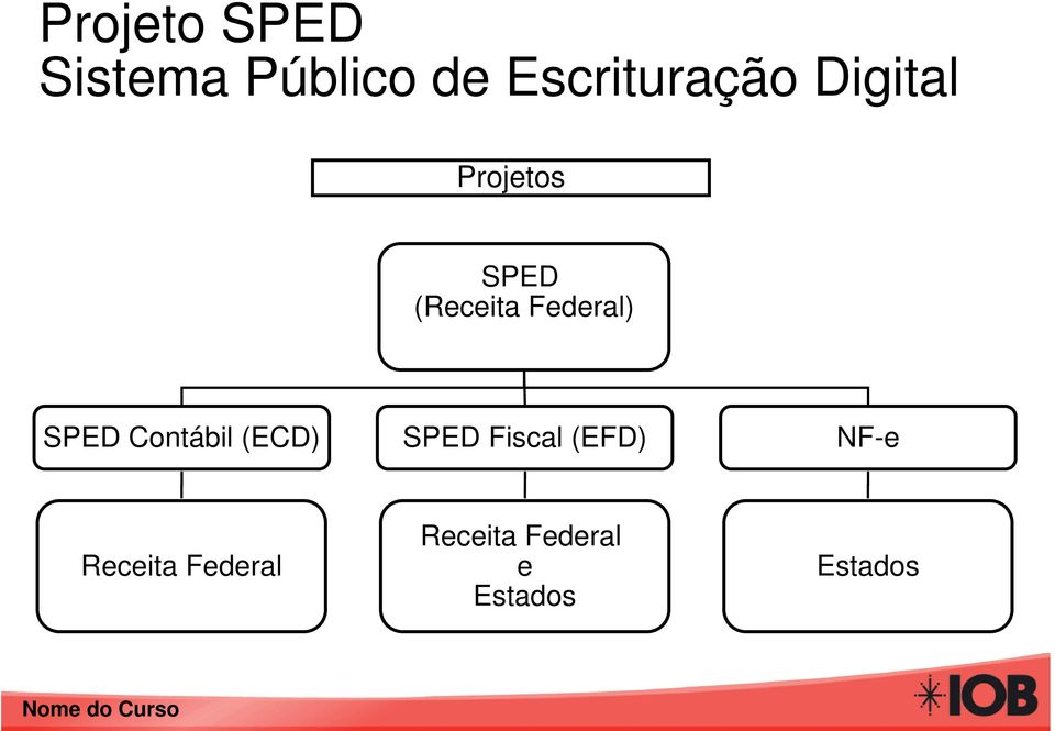 Contábil (ECD) SPED Fiscal (EFD) NF-e