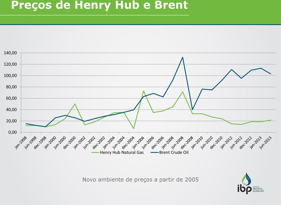 0,00 Henry Hub Natural Gas Brent Crude