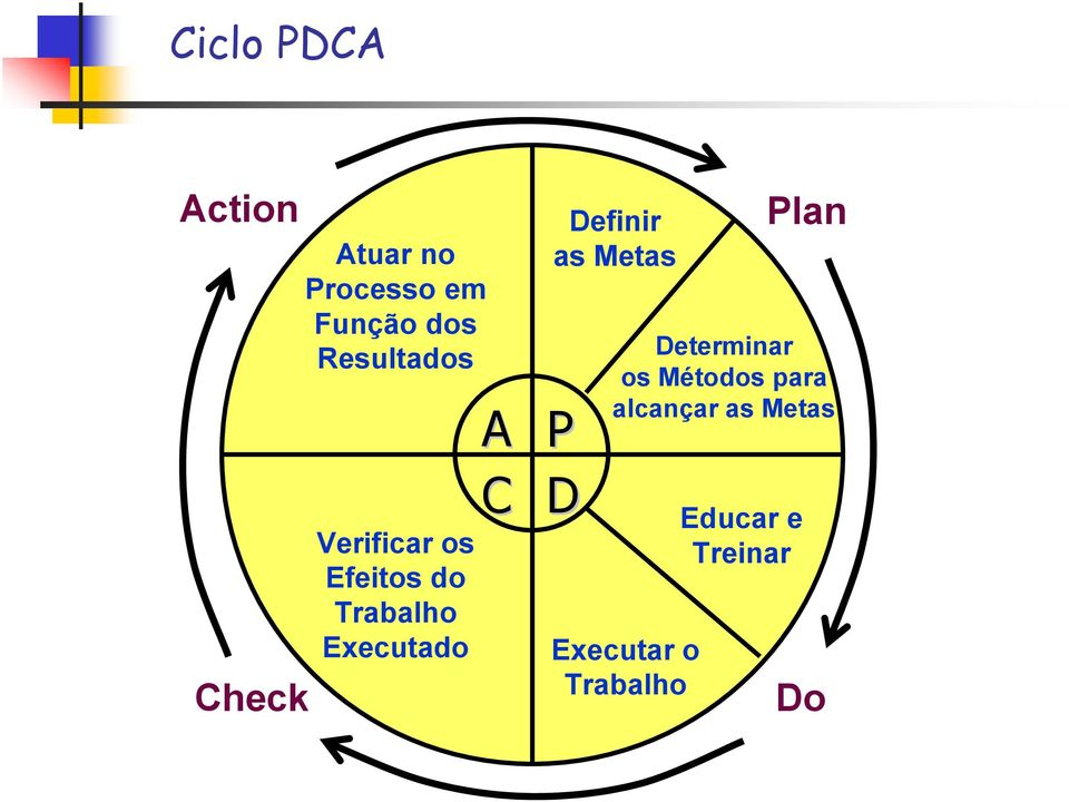 C Definir as Metas P D Plan Determinar os Métodos para