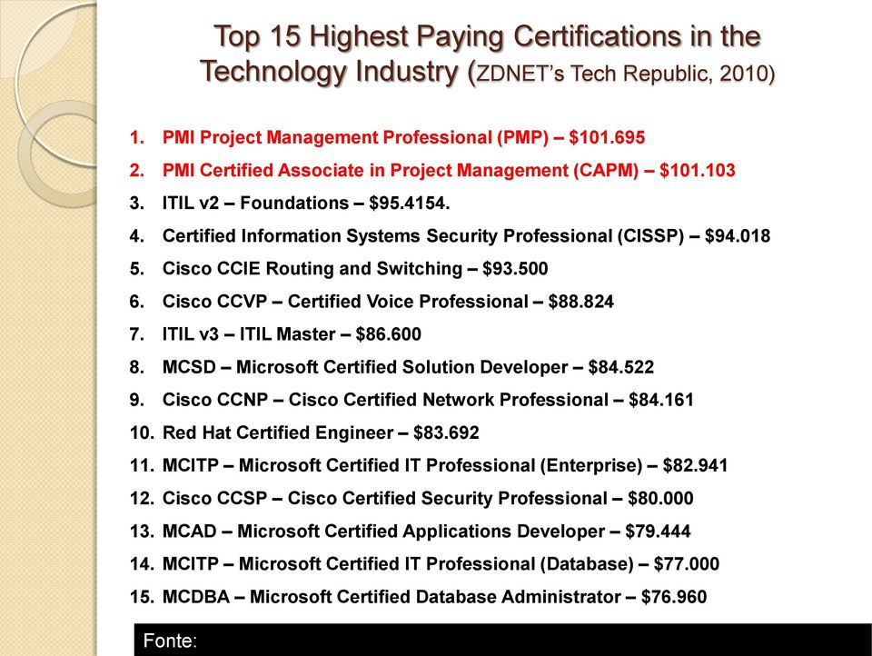 Cisco CCIE Routing and Switching $93.500 6. Cisco CCVP Certified Voice Professional $88.824 7. ITIL v3 ITIL Master $86.600 8. MCSD Microsoft Certified Solution Developer $84.522 9.