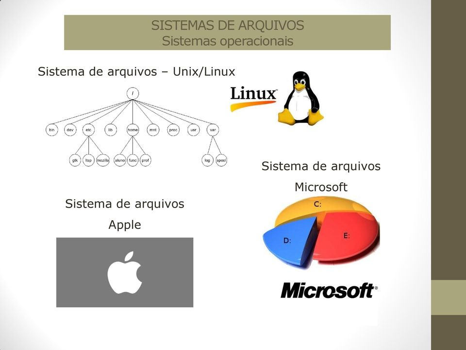 Unix/Linux   Apple