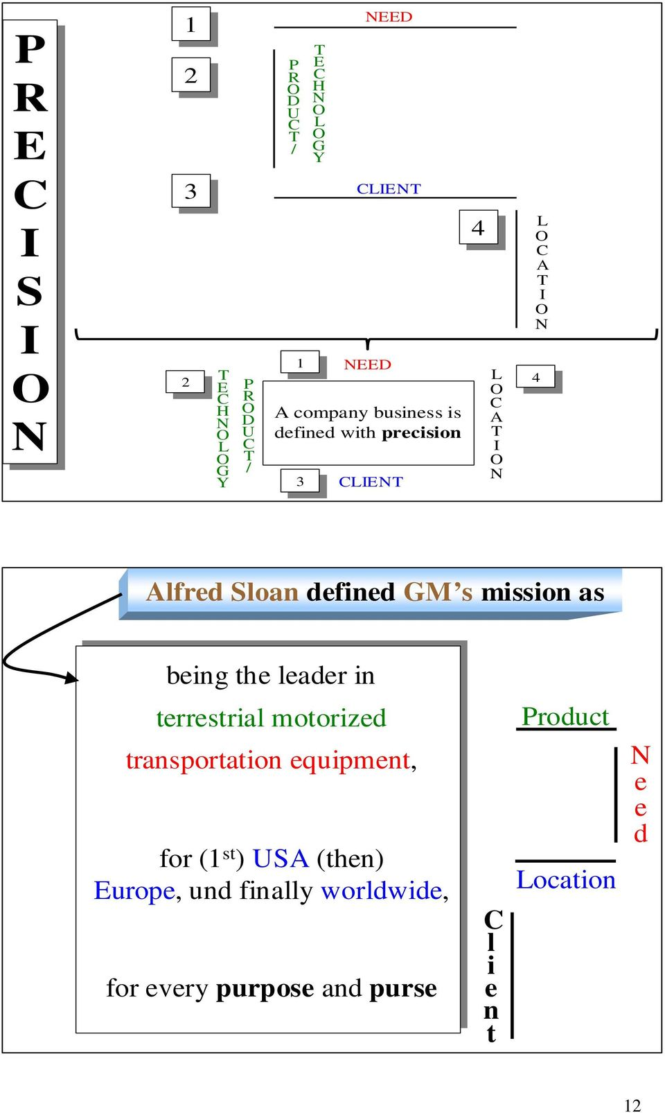 Sloan defined GM s mission as being the leader in terrestrial motorized transportation equipment, Product N