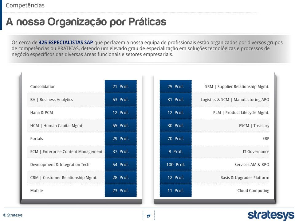 SRM Supplier Relationship Mgmt. BA Business Analytics 53 Prof. 31 Prof. Logistics & SCM Manufacturing APO Hana & PCM 12 Prof. 12 Prof. PLM Product Lifecycle Mgmt. HCM Human Capital Mgmt. 55 Prof.