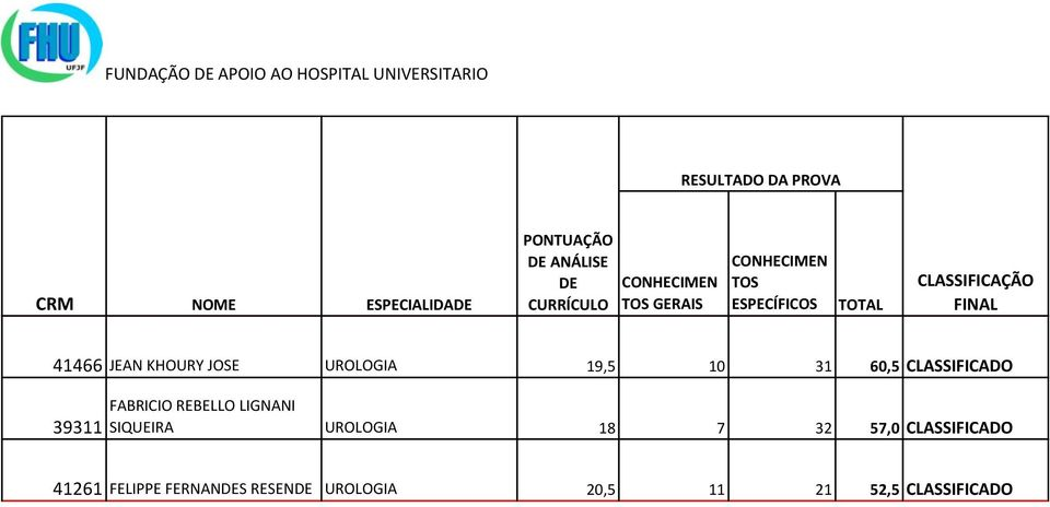 SIQUEIRA UROLOGIA 18 7 32 57,0 CLASSIFICADO 41261