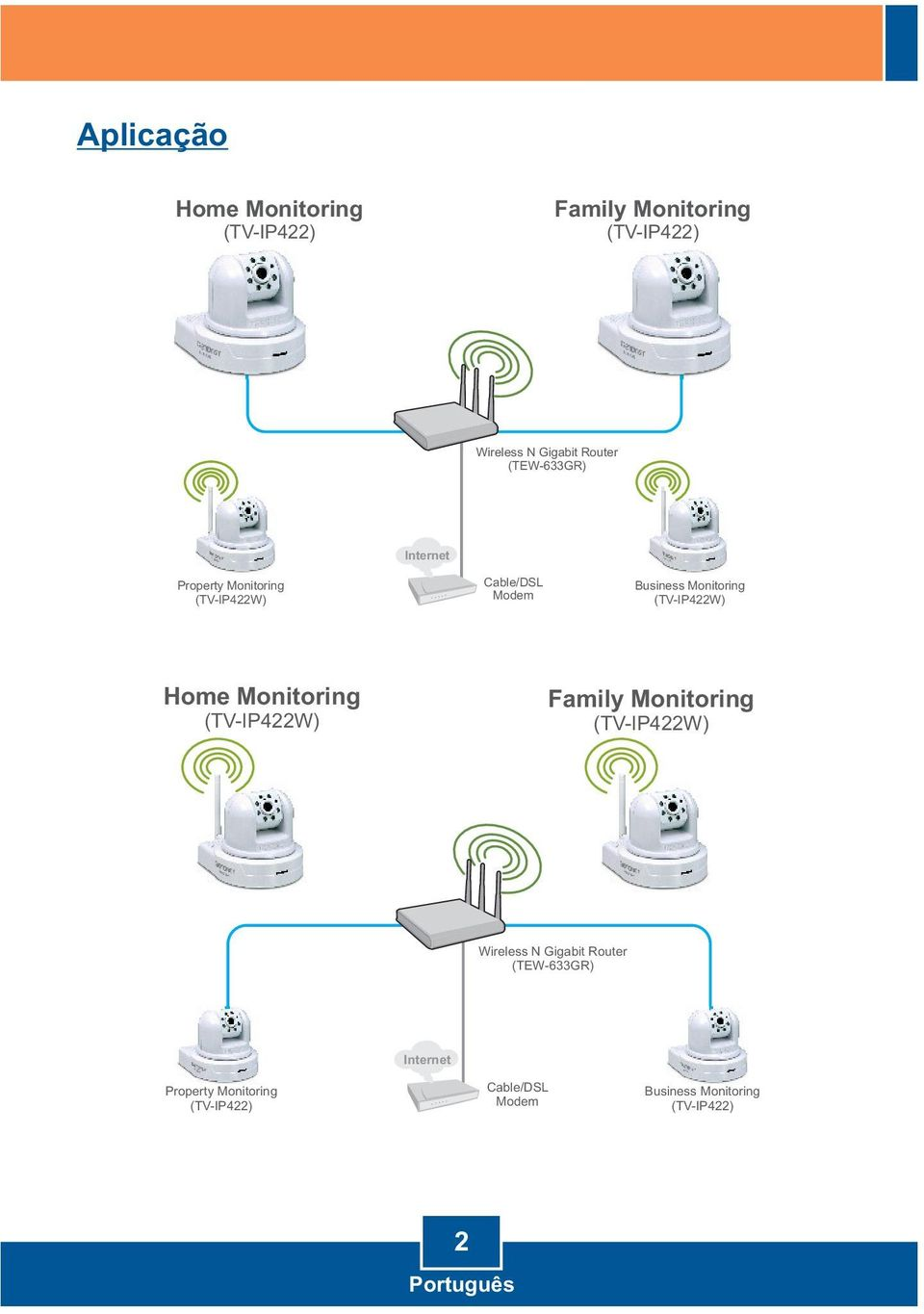 (TV-IP422W) Home Monitoring (TV-IP422W) Family Monitoring (TV-IP422W) Wireless N Gigabit