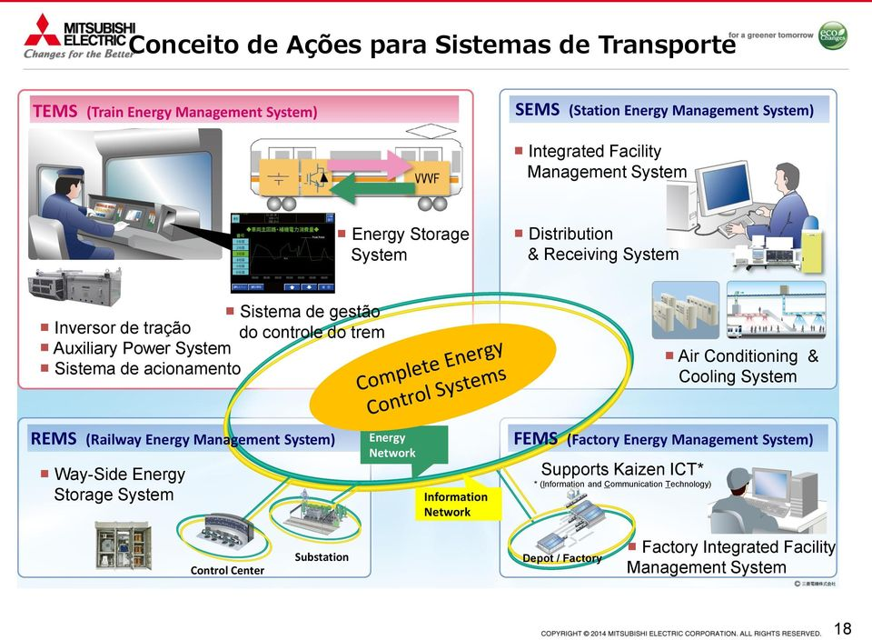 Conditioning & Cooling System REMS (Railway Energy Management System) Way-Side Energy Storage System Energy Network Information Network FEMS (Factory Energy