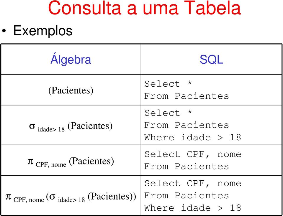 (Pacientes)) SQL Select * From Pacientes Select * From Pacientes Where