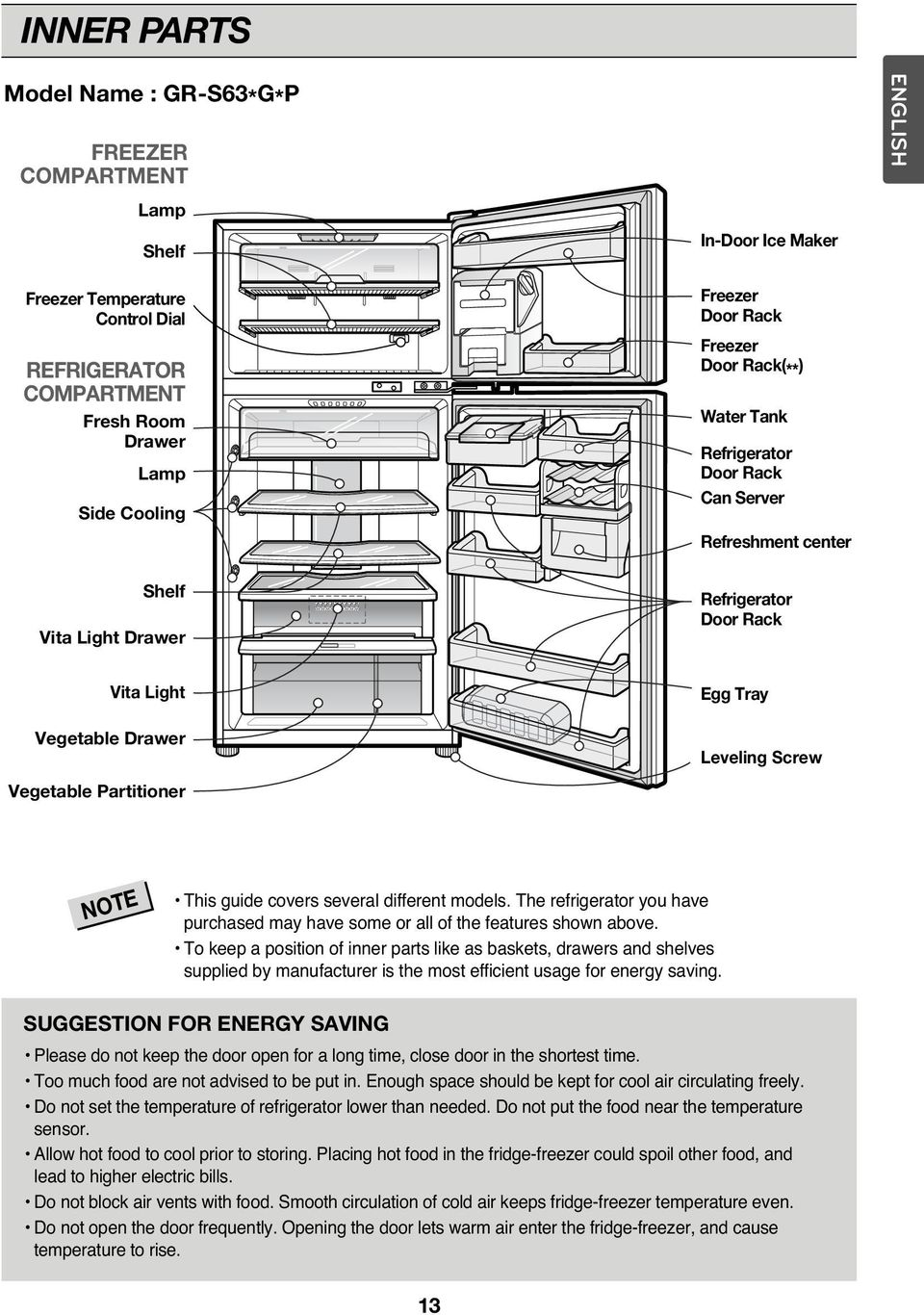 Tray Leveling Screw NOTE This guide covers several different models. The refrigerator you have purchased may have some or all of the features shown above.