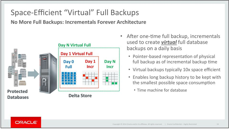 representacon of physical full backup as of incremental backup Cme Virtual backups typically 10x space efficient Enables long backup history to