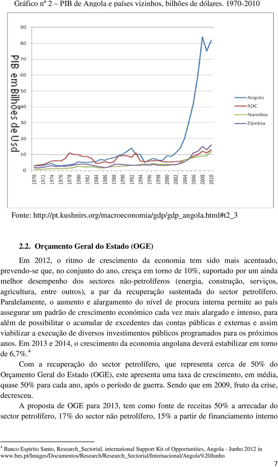10 Fonte: http://pt.kushnirs.org/macroeconomia/gdp/gdp_angola.html#t2_