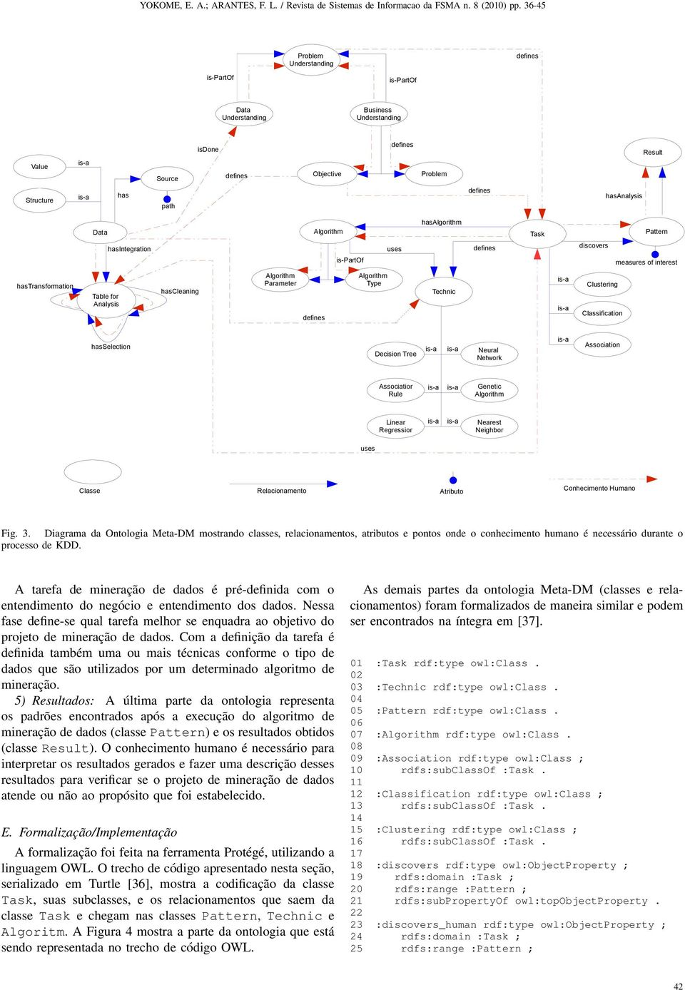 Decision Tree Neural Network Association Associatior Rule Genetic Algorithm Linear Regressior Nearest Neighbor uses Classe Relacionamento Atributo Conhecimento Humano Fig. 3.