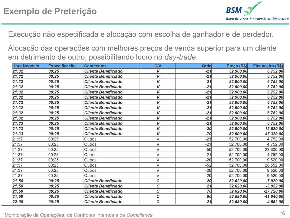 Hora Negócio Especificação Comitentes C/V Qtde Preço (R$) Financeiro (R$) 21:32 00:25 Cliente Beneficiado V -21 52.900,00 6.752,00 21:32 00:25 Cliente Beneficiado V -21 52.900,00 6.752,00 21:32 00:25 Cliente Beneficiado V -21 52.900,00 6.752,00 21:32 00:25 Cliente Beneficiado V -21 52.900,00 6.752,00 21:32 00:25 Cliente Beneficiado V -21 52.900,00 6.752,00 21:32 00:25 Cliente Beneficiado V -21 52.900,00 6.752,00 21:32 00:25 Cliente Beneficiado V -21 52.900,00 6.752,00 21:32 00:25 Cliente Beneficiado V -21 52.900,00 6.752,00 21:32 00:25 Cliente Beneficiado V -21 52.900,00 6.752,00 21:32 00:25 Cliente Beneficiado V -21 52.900,00 6.752,00 21:33 00:25 Cliente Beneficiado V -21 52.