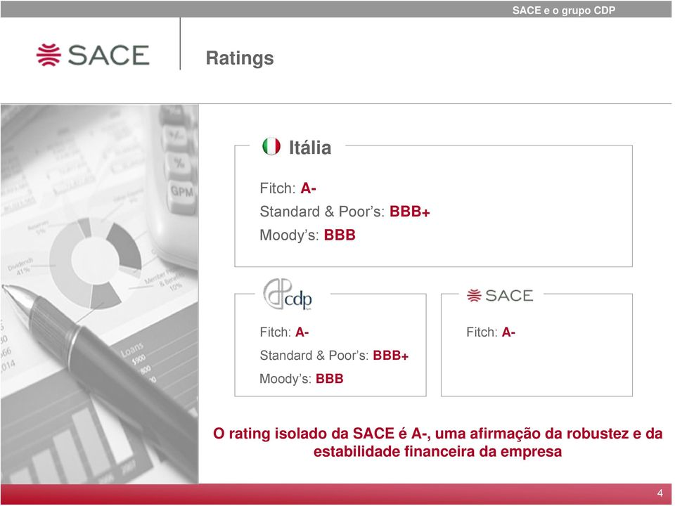 BBB+ Moody s: BBB Fitch: A- O rating isolado da SACE é A-,