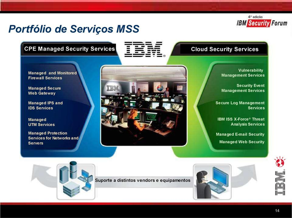 Management Services Managed IPS and IDS Services IBM ISS X-Force Threat Analysis Services Managed UTM Services Managed