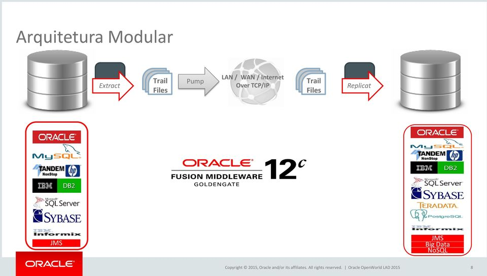 JMS Big Data NoSQL Copyright 2015, Oracle and/or its