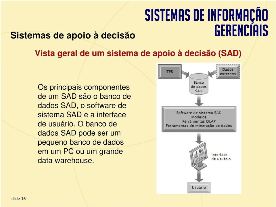 software de sistema SAD e a interface de usuário.