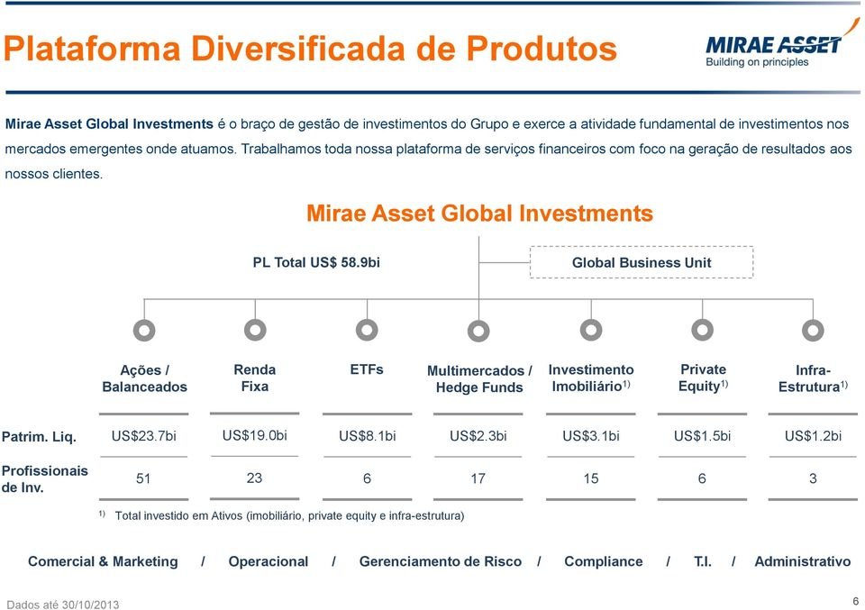 9bi Global Business Unit Ações / Balanceados Renda Fixa ETFs Multimercados / Hedge Funds Investimento Imobiliário 1) Private Equity 1) Infra- Estrutura 1) Patrim. Liq. US$23.7bi US$19.0bi US$8.