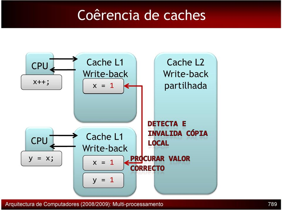 Cache L1 Write-back Invalid x = 10 y = 1