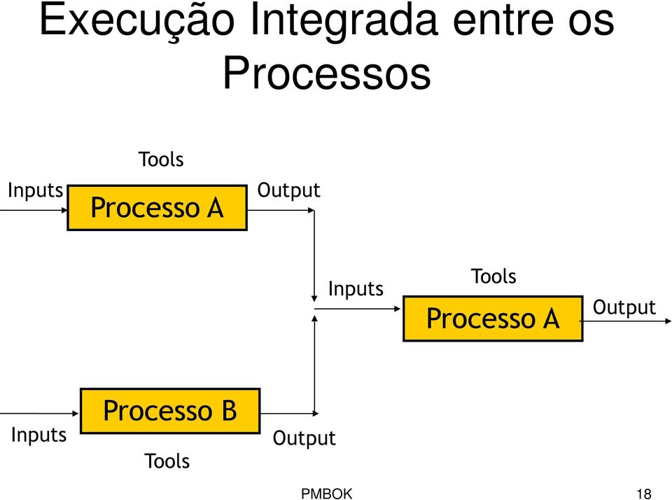 Output Inputs Tools Processo A