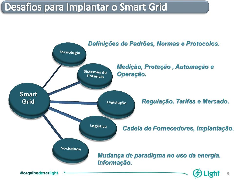 Smart Grid Regulação, Tarifas e Mercado.
