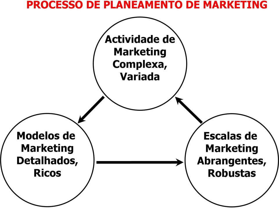 Variada Modelos de Marketing