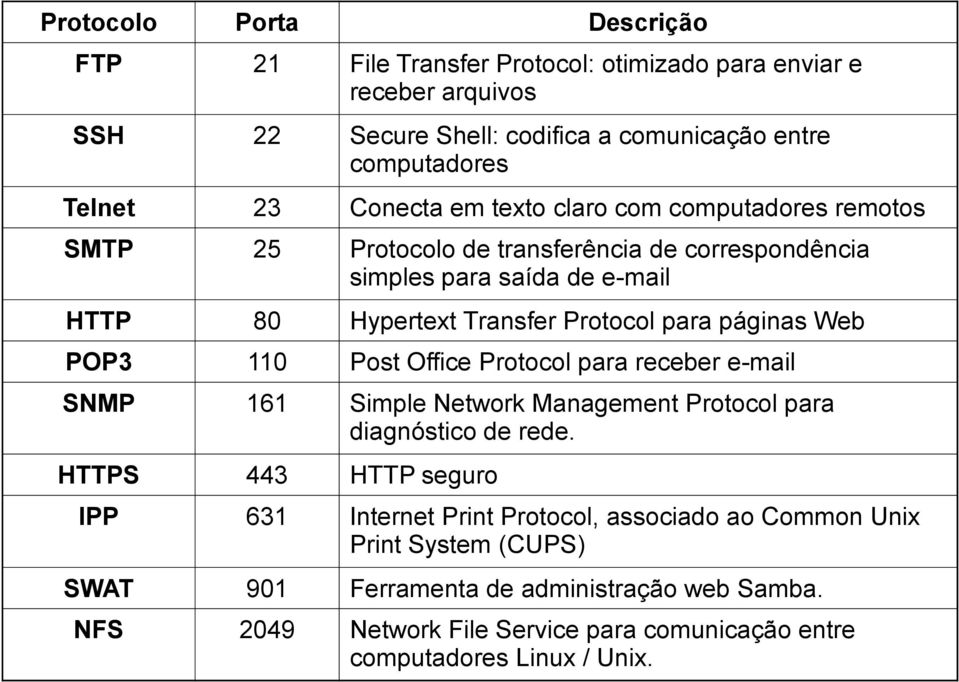 páginas Web POP3 110 Post Office Protocol para receber e-mail SNMP 161 Simple Network Management Protocol para diagnóstico de rede.