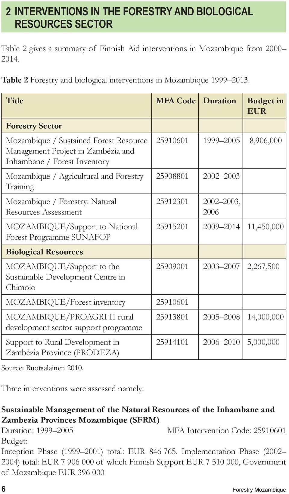Title MFA Code Duration Budget in EUR Forestry Sector Mozambique / Sustained Forest Resource Management Project in Zambézia and Inhambane / Forest Inventory Mozambique / Agricultural and Forestry