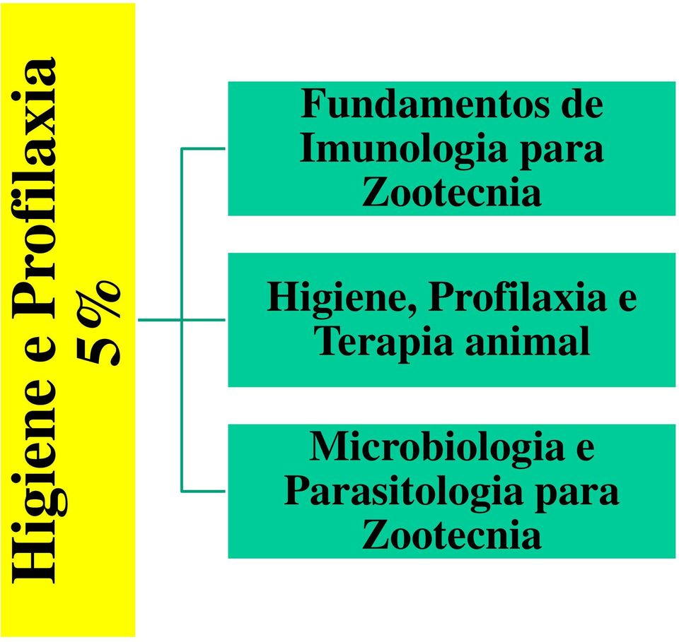 Higiene, Profilaxia e Terapia animal