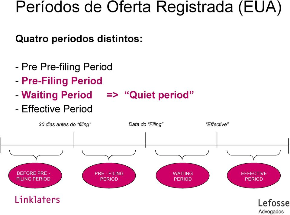 - Effective Period 30 dias antes do filing Data do Filing Effective
