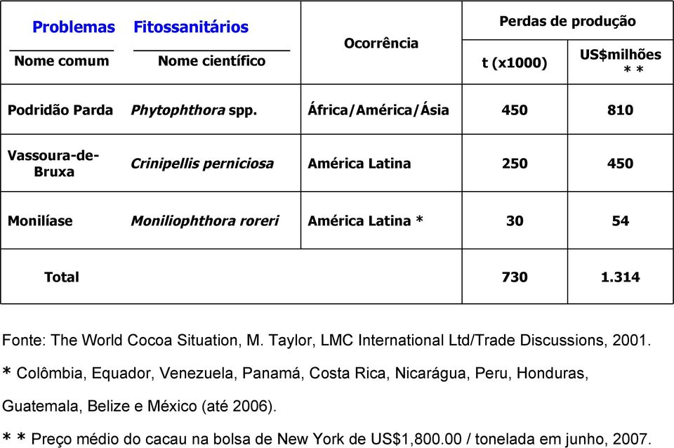 1.314 Total Fonte: The World Cocoa Situation, M. Taylor, LMC International Ltd/Trade Discussions, 2001.