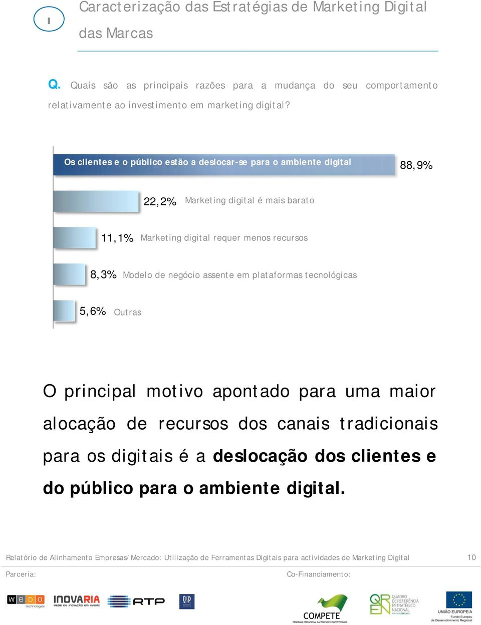 Os clientes e o público estão a deslocar-se para o ambiente digital 88,9% 22,2% Marketing digital é mais barato 11,1% Marketing digital requer menos recursos 8,3% Modelo de