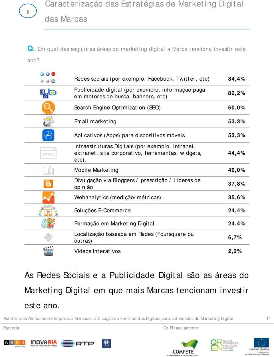 marketing 53,3% Aplicativos (Apps) para dispositivos móveis 53,3% Infraestruturas Digitais (por exemplo. intranet, extranet, site corporativo, ferramentas, widgets, etc).