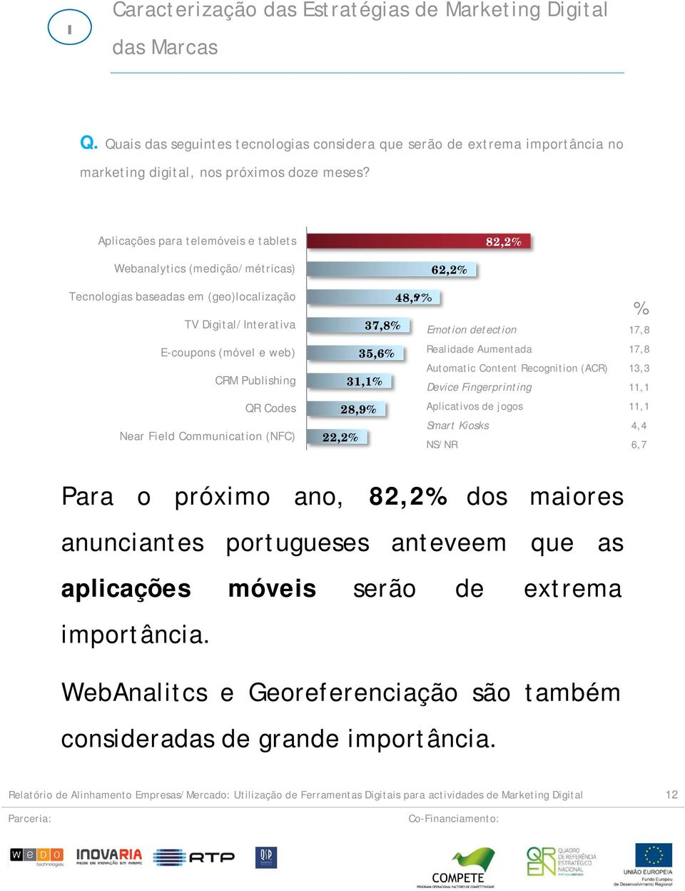 Communication (NFC) 37,8% 35,6% 31,1% 28,9% 22,2% 62,2% 48,9% % Emotion detection 17,8 Realidade Aumentada 17,8 Automatic Content Recognition (ACR) 13,3 Device Fingerprinting 11,1 Aplicativos de