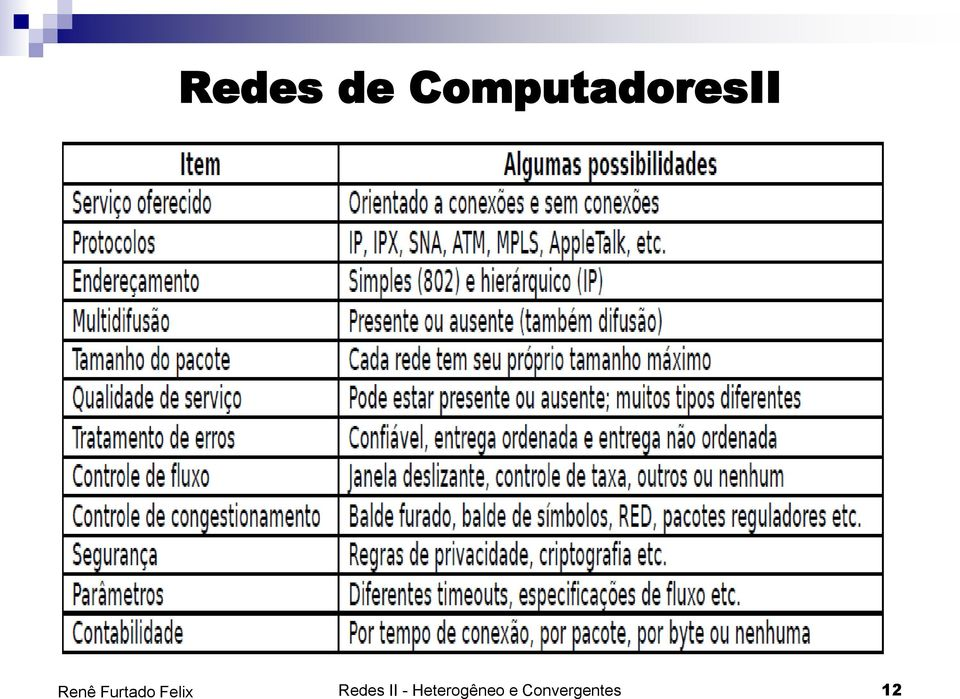 Redes II -