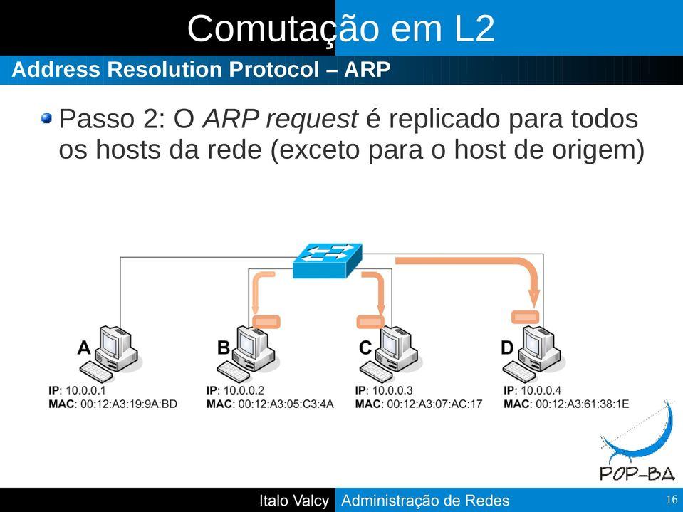 é replicado para todos os hosts da