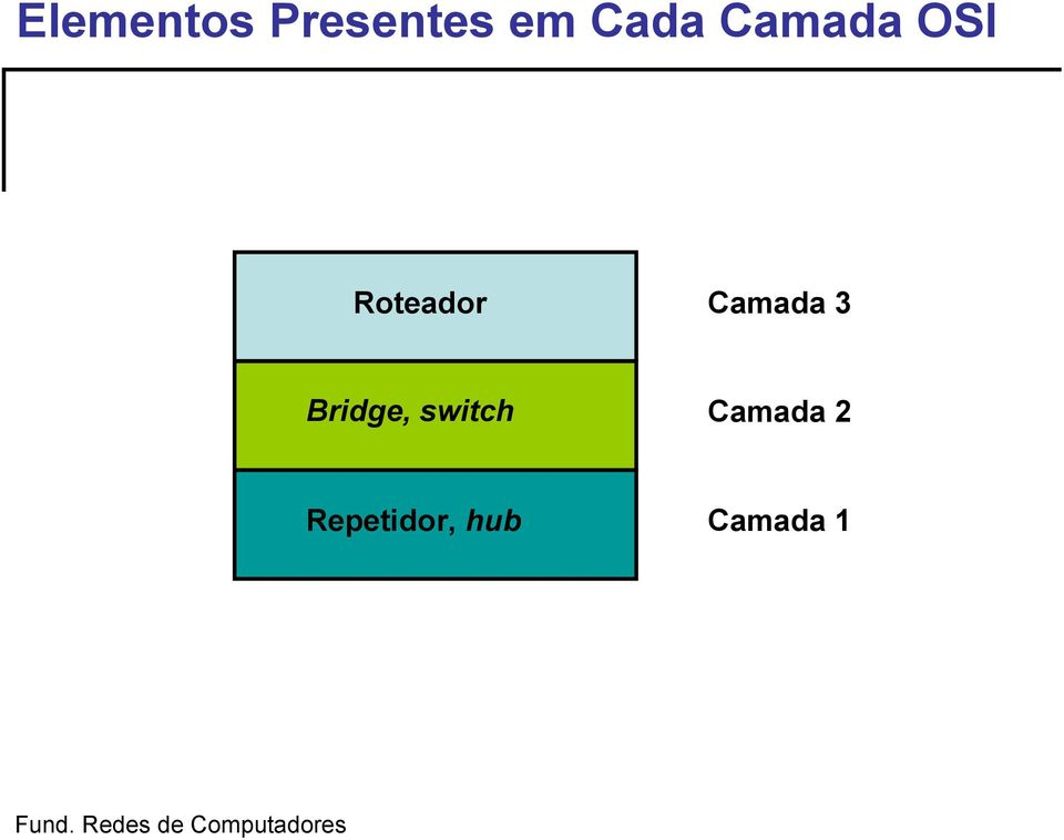 Camada 3 Bridge, switch
