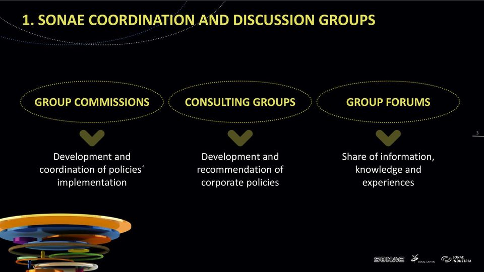of policies implementation Development and recommendation of