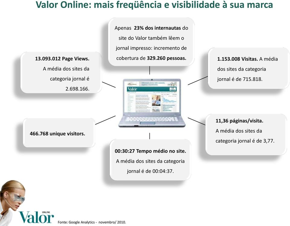 008 Visitas. A média dos sites da categoria jornal é de 715.818. 466.768 unique visitors. 00:30:27 Tempo médio no site.