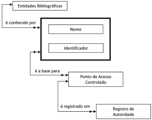 112 elvis fusco FRAD Functional Requirements for Authority Data Em 1998, a Division of Bibliographic Control e o Universal Bibliographic Control e o International MARC Program da IFLA nomeou o grupo