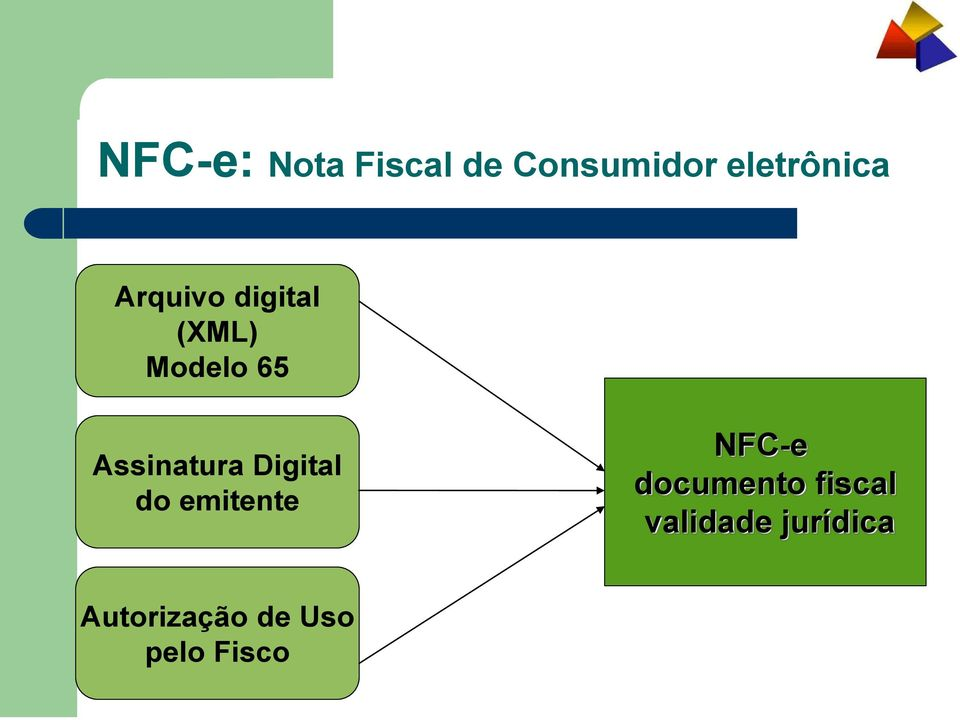 Digital do emitente NFC-e documento fiscal