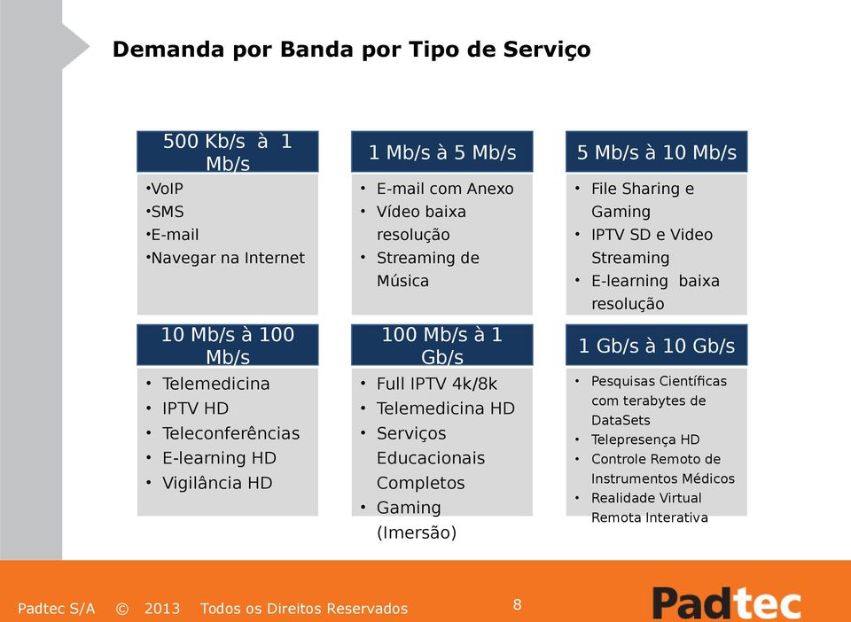 Telemedicina HD Serviços Educacionais Completos Gaming (Imersão) 5 Mb/s à 10 Mb/s File Sharing e Gaming IPTV SD e Video Streaming E-learning baixa