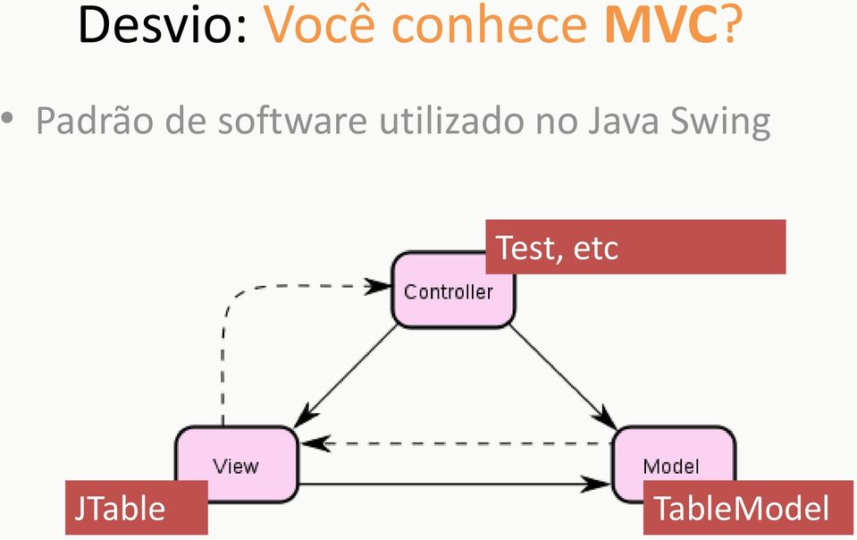 utilizado no Java Swing