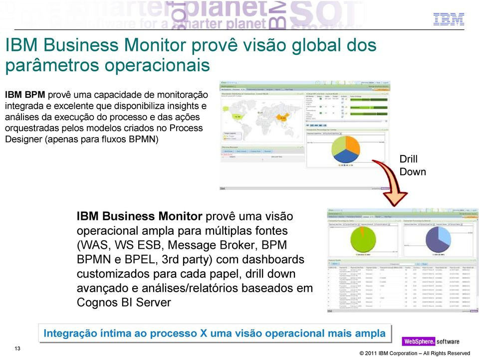 Business Monitor provê uma visão operacional ampla para múltiplas fontes (WAS, WS ESB, Message Broker, BPM BPMN e BPEL, 3rd party) com dashboards