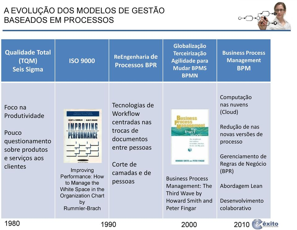 Chart by Rummler-Brach Tecnologias de Workflow centradas nas trocas de documentos entre pessoas Corte de camadas e de pessoas Business Process Management: The Third Wave by Howard Smith